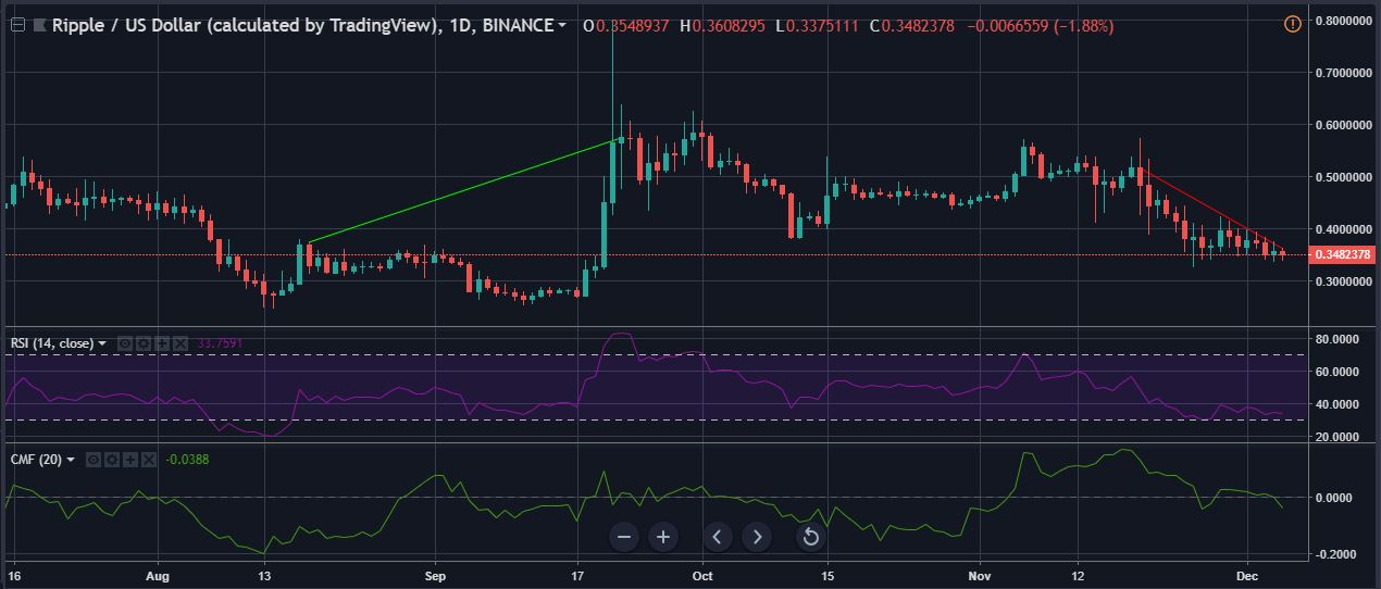 xrp-1-day