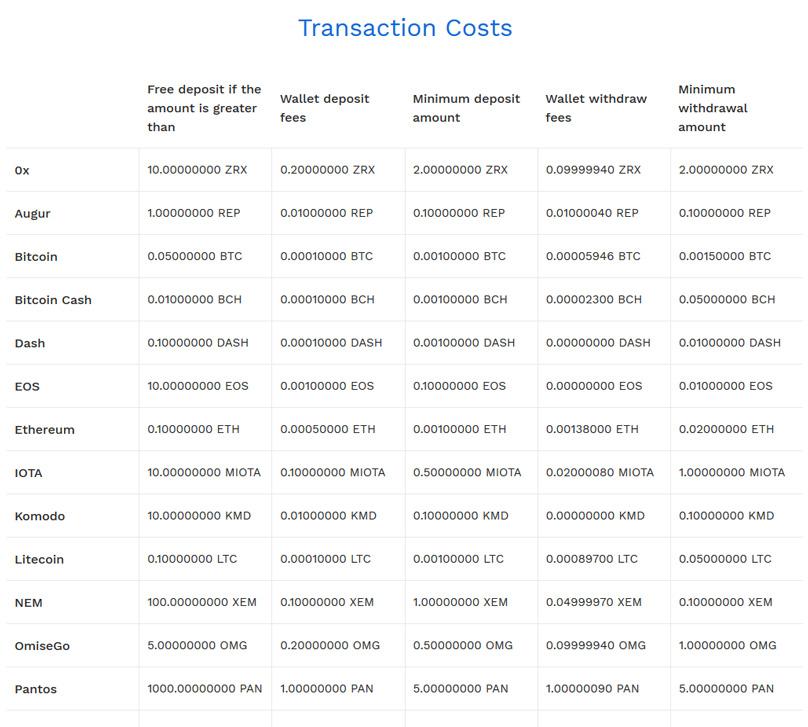 Bitpanda TransaktionsgebГјhren