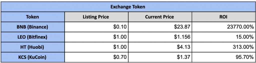 Bitpanda-BET-Token-Exchange-Token-
