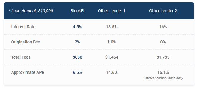 Blockfi Kredite