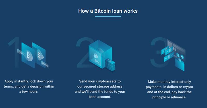 Wie funktioniert Bitcoin Lending